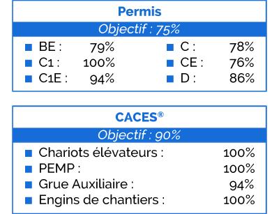 résultats Permis-CACES