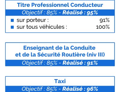 résultats TitrePro-ECSR-Taxi