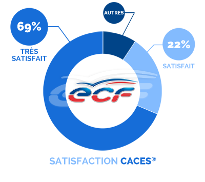 satisfaction CACES