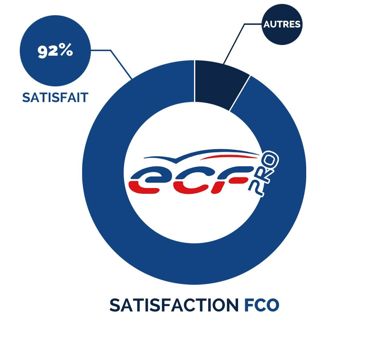 Satisfaction FCO