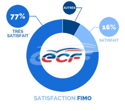 satisfaction FIMO