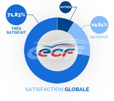 satisfaction globale