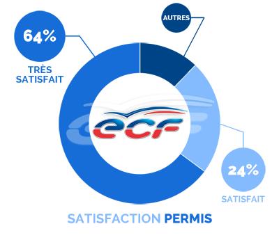 satisfaction Permis