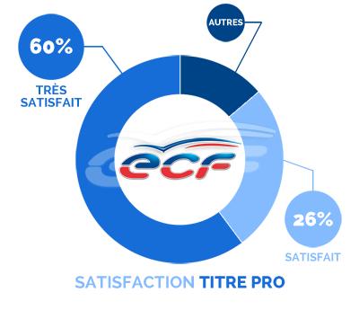 satisfaction Titre Pro