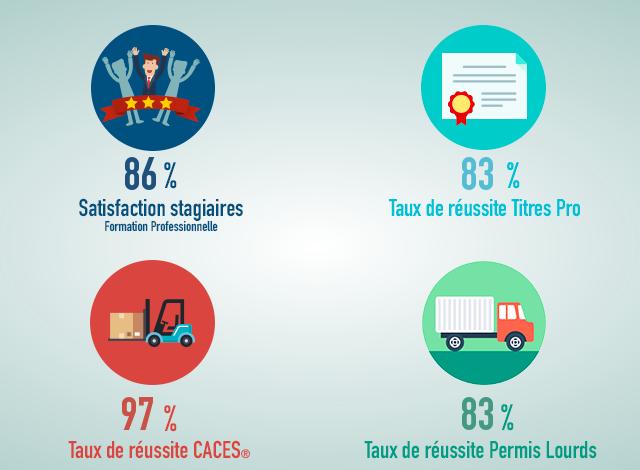 Taux de réussite des formations professionnelles ECF à Niort