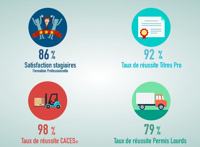 Taux de réussite des formations professionnelles ECF à Poitiers