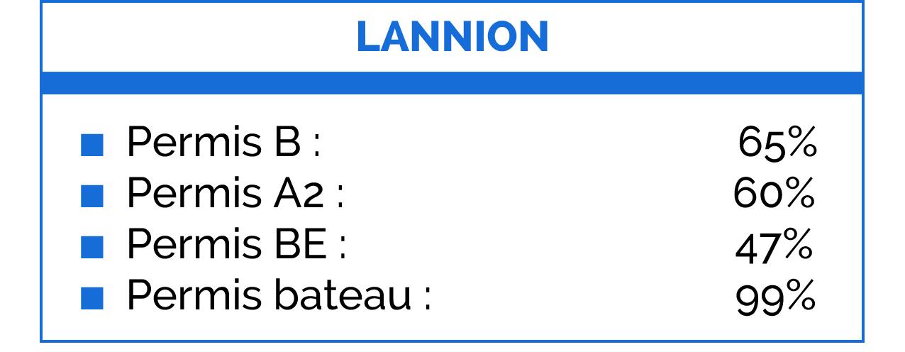 Taux de réussite sur Lannion