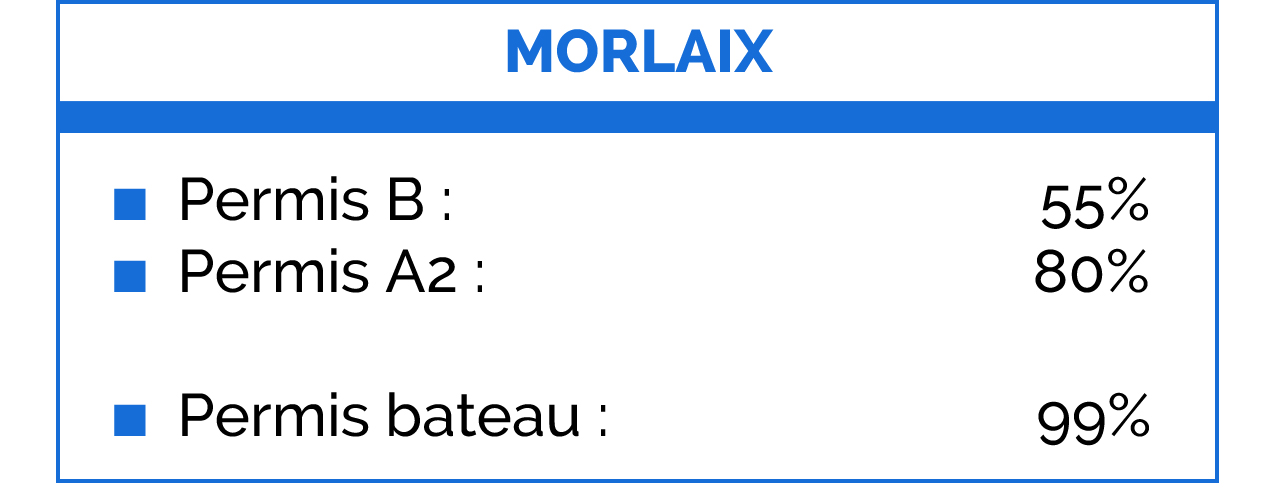 Taux de réussite sur Morlaix