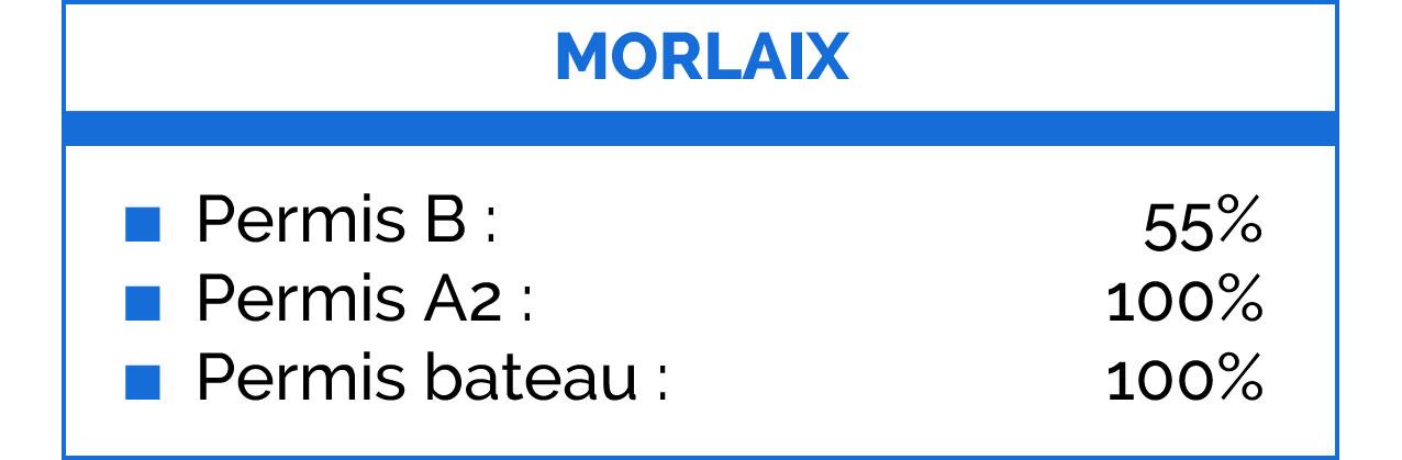 Taux réussite Morlaix
