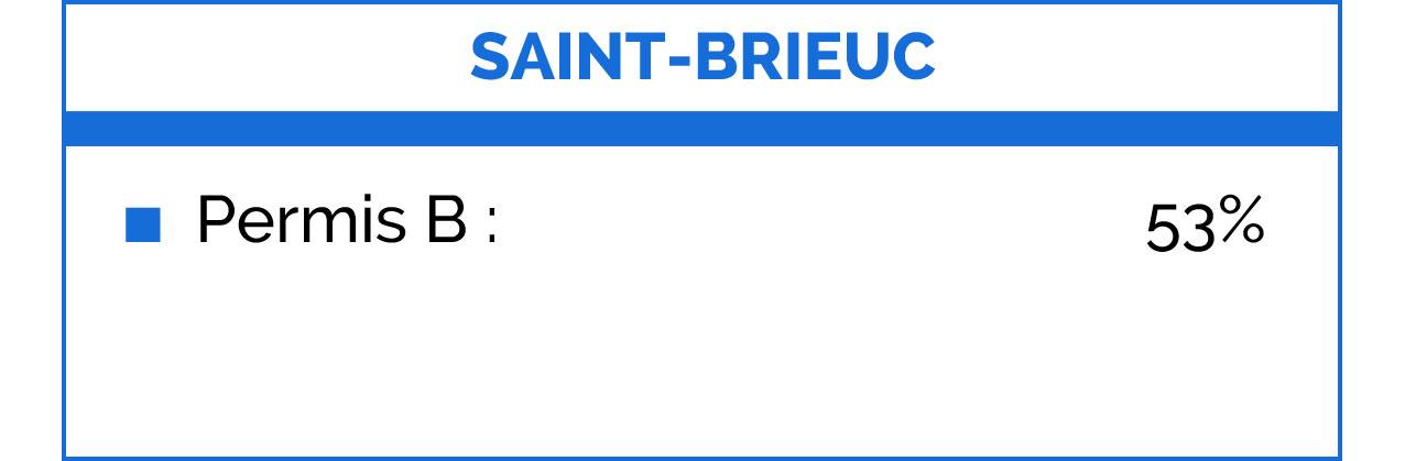 Taux réussite Saint-Brieuc